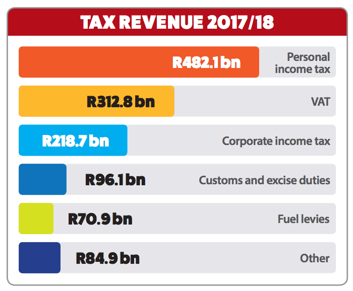 South Africa: Agri SA on the 2018 Budget Speech of the Minister of Finance CNBC Africa